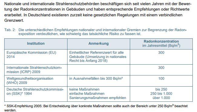 Radon Karte Deutschland.Radonbelastungen In Gebäuden Eggbi