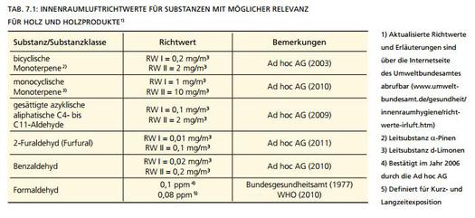 Berühmt Emissionen aus Holz und Holzwerkstoffen: EGGBI PP44