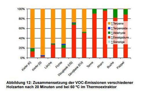 Beliebt Emissionen aus Holz und Holzwerkstoffen: EGGBI MH39