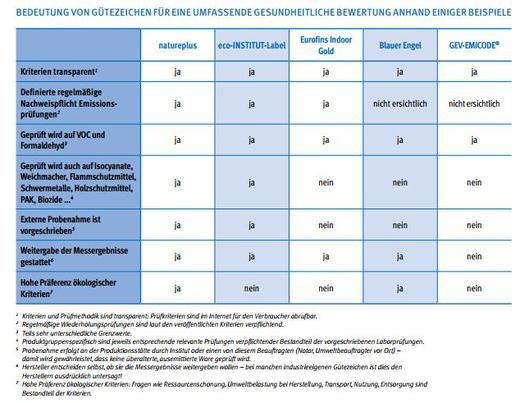 Produktinformationen - Gütezeichen: EGGBI